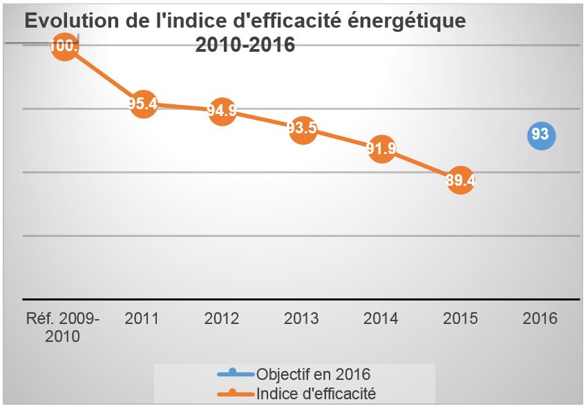 Fedil Chart: Evolution de l'indice d'efficacité énergétique 2010-2016