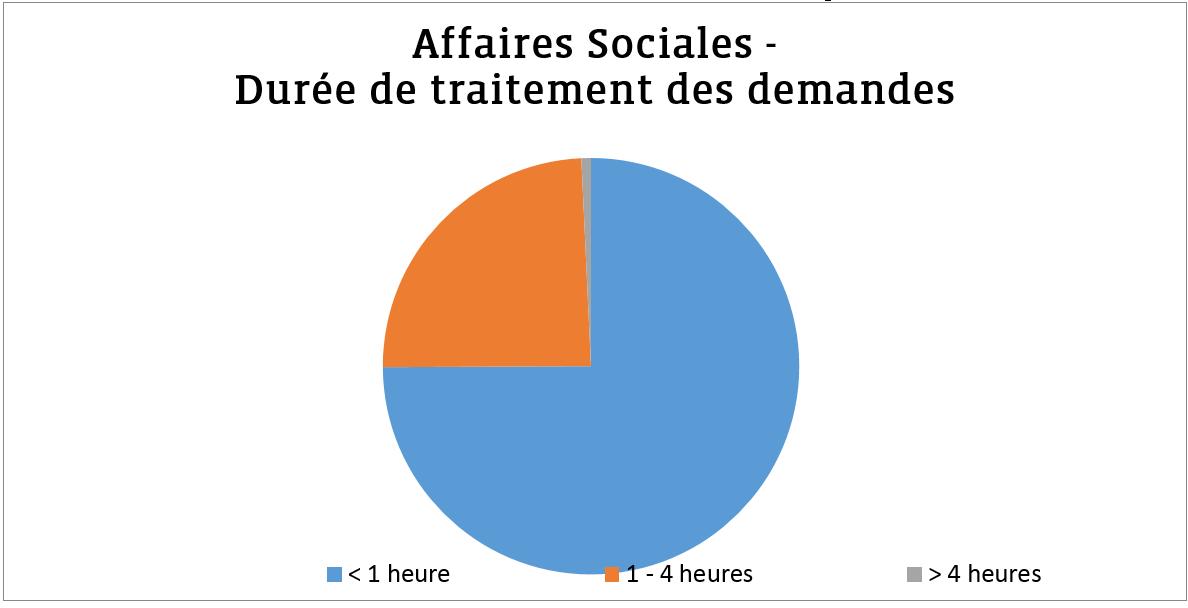 Fedil Chart: Affaires Sociales - Durée de traitement des demandes